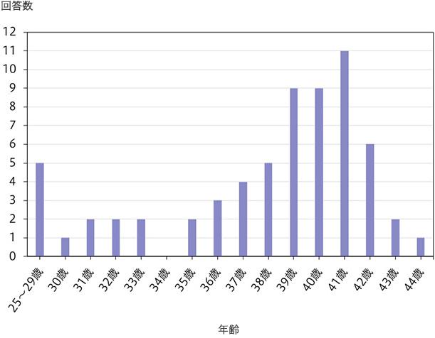 PGT-A 実施体外・顕微受精を始めた年齢