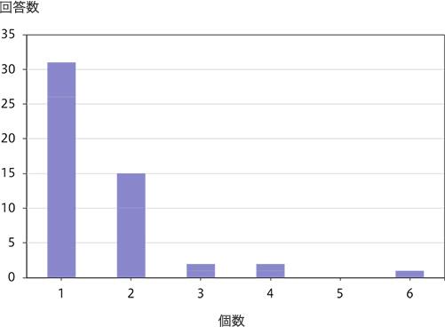 PGT-A実施体外・顕微受精による治療で行なった胚移植回数