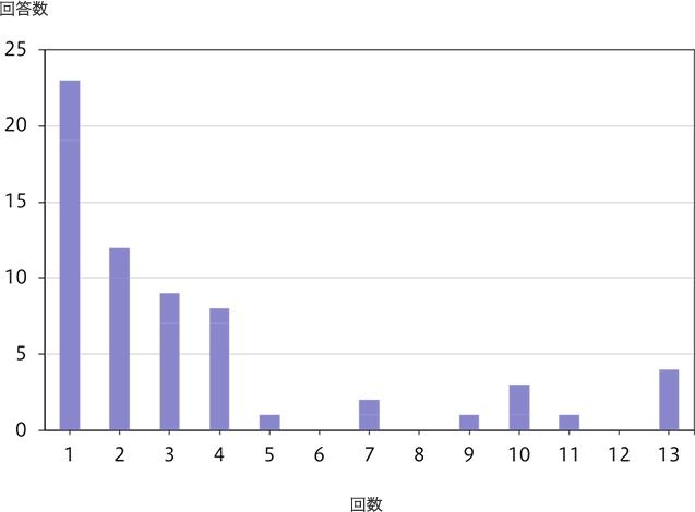 PGT-A実施を目的とした体外・顕微受精における採卵回数