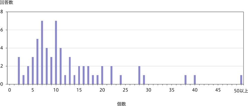 PGT-A目的で行なった採卵で得られた胚盤胞の数