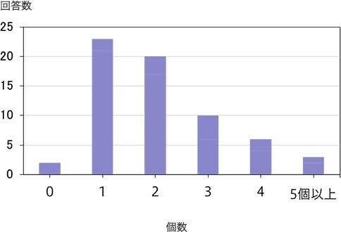 PGT-A結果(1) PGT-A正常胚の数