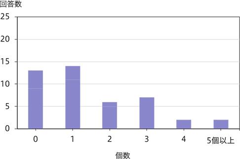 PGT-A結果(2) モザイク胚の数