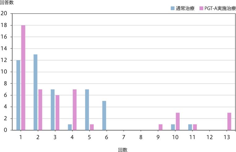 通常、およびPGT-A実施体外・顕微受精で行なった採卵回数