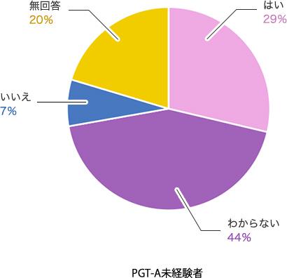 PGT-A未経験者